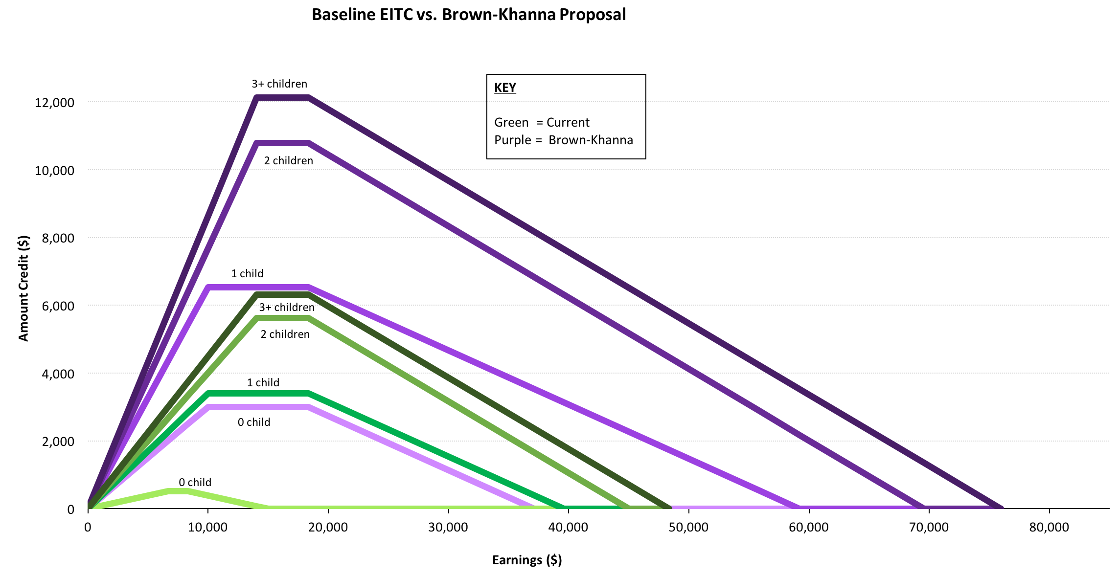 Current EITC Phase-Outs vs. the Brown-Khanna GAIN Act